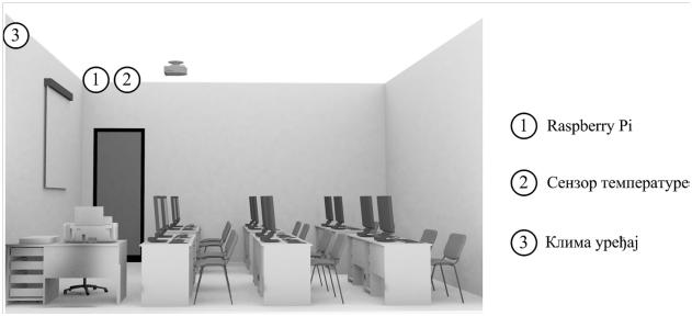 Slika 1: Pametna Elab učionica