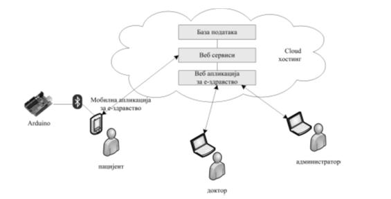Slika 1  Arhitektura sistema