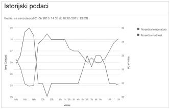 Slika 4: Prikaz istorijskih podataka