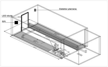 Slika 1 - povezivanje pametnih uređaja za nadgledanje industrijske peći