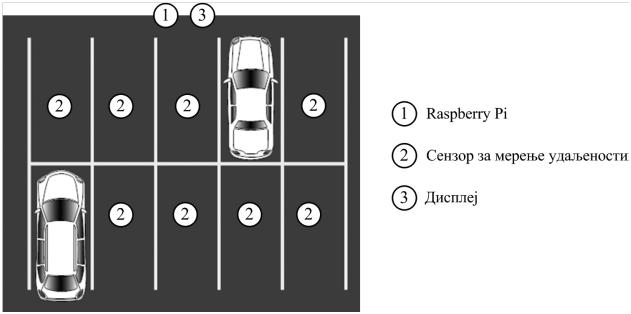 Slika 1 Pametno taksi vozilo