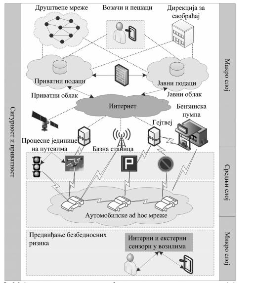 Model inteligentne platforme za upravljanje vozilima