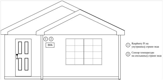 Slika 1 Prikaz pametne kuće i pozicije senzora i Raspberry Pi mikroračunara