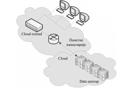 Povezivanje pametnih kancelarija sa cloud-om