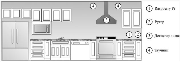 Slika 1 Prikaz kuhinje u pametnoj kući sa pozicijama postavljenih pametnih uređaja