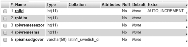 Slika 2 Kreiranje baze podataka
